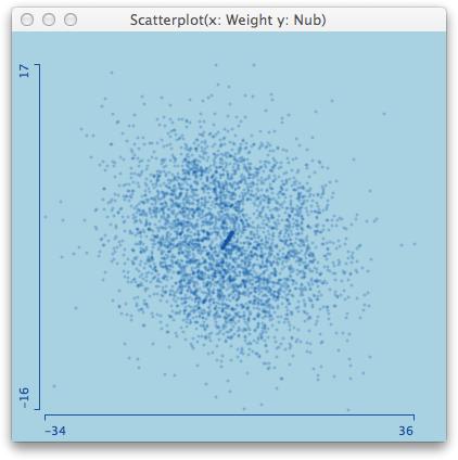 The pollen data in Mondrian's default plot setting