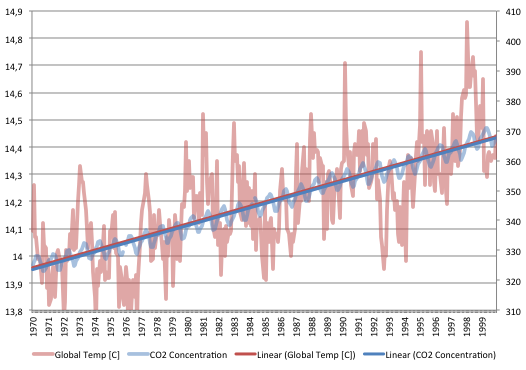 Temp vs. CO2 for 1970 to 2000
