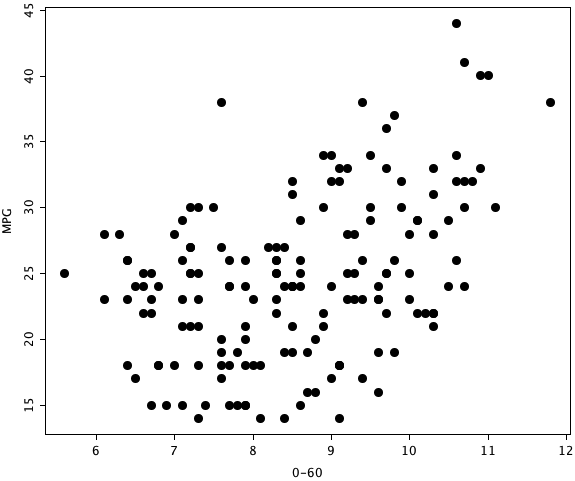 Scatterplot MPG vs. 0-60