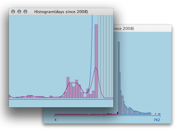 A Histogram of Earthquake activity