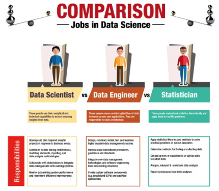 science job