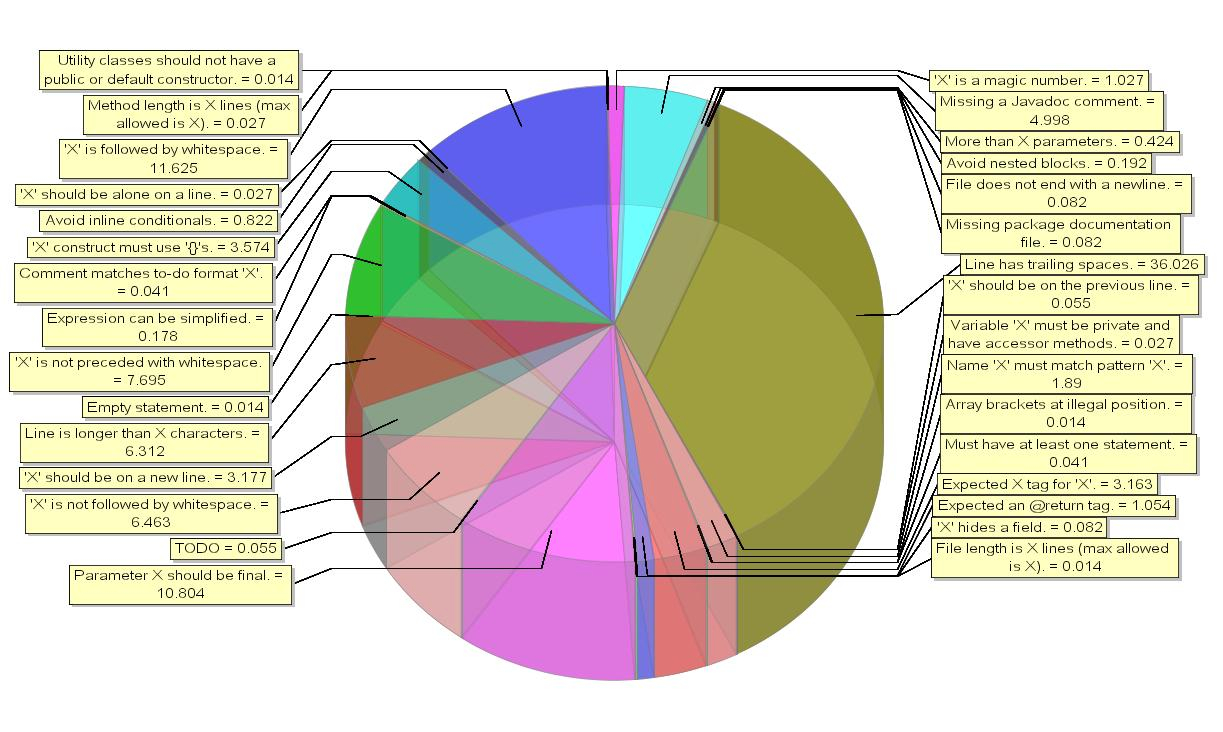 Statistical graphics and more blog archive yet another pie chart the pie chart was created by a java code profiling utility which is called checkstyle i think i can leave it to the reader to find all the points nvjuhfo Image collections