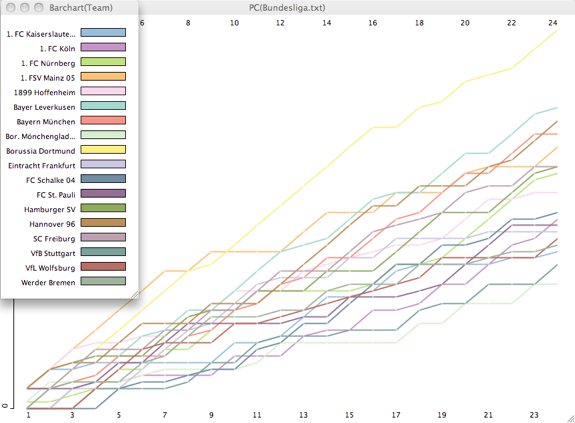 Visualizing Soccer League Standings